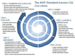 Standard_Core_Details